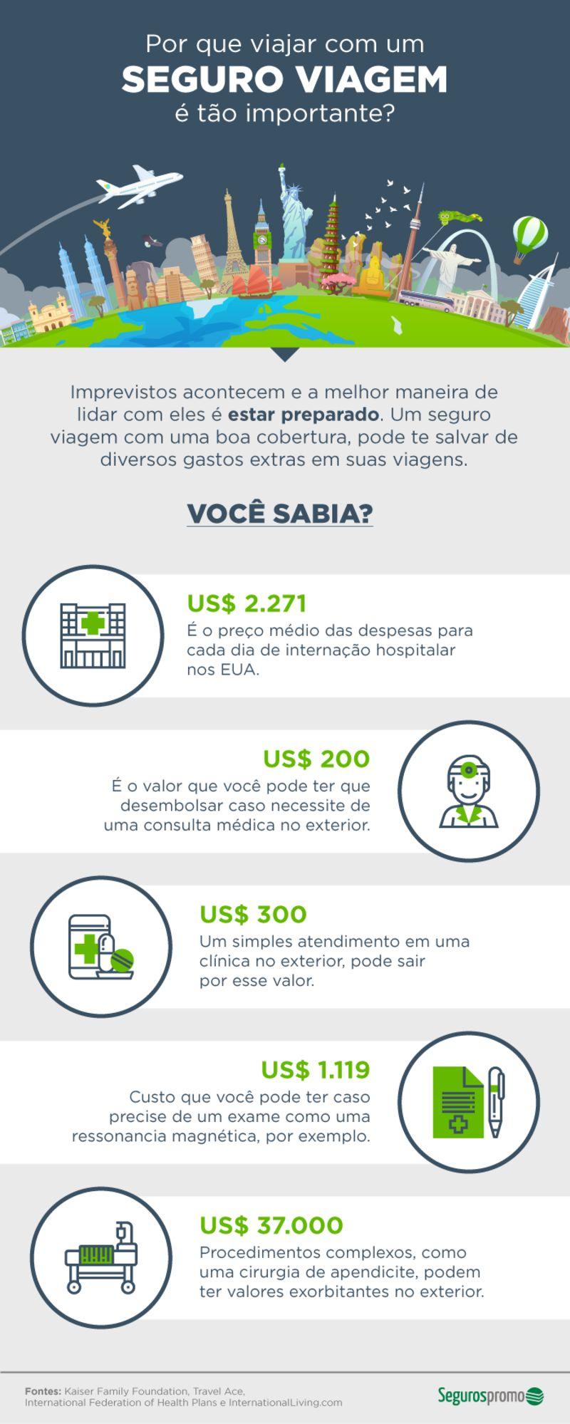 Infográfico sobre a importância do seguro viagem internacional