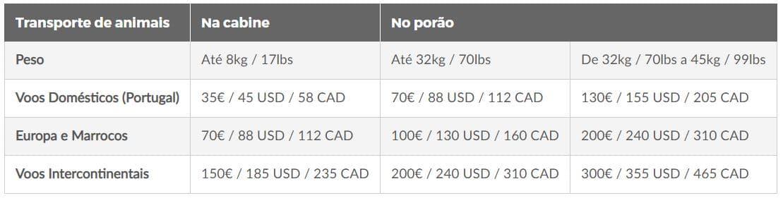 Tabela de preços de transporte de animais da Tap, variando de 35 euros para animais transportados na cabine em voos domésticos em Portugal até 300 euros para animais até 45 kg em voos intercontinentais