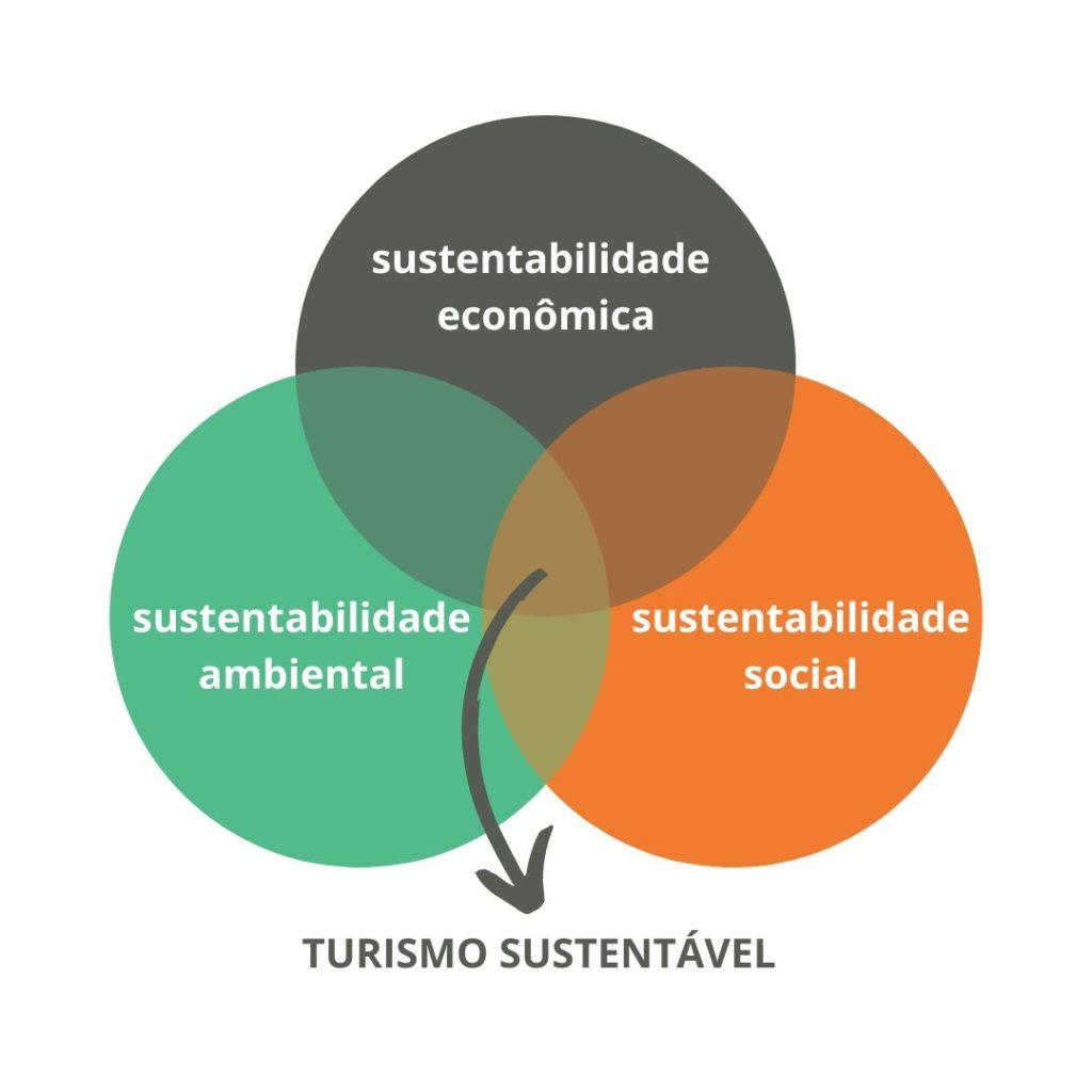 Recurso visual mostra o que é turismo sustentável: a soma das sustentabilidades ambiental, social e econômica.